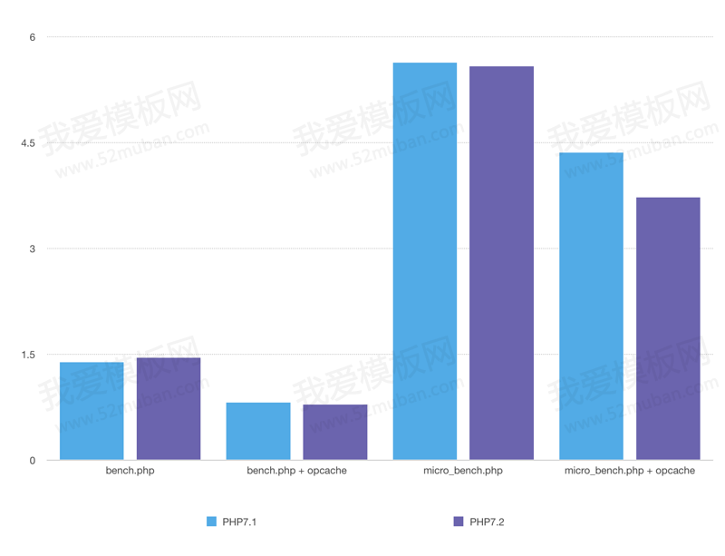 WordPress用PHP几比较好呢?PHP7.1与7.2性能对比