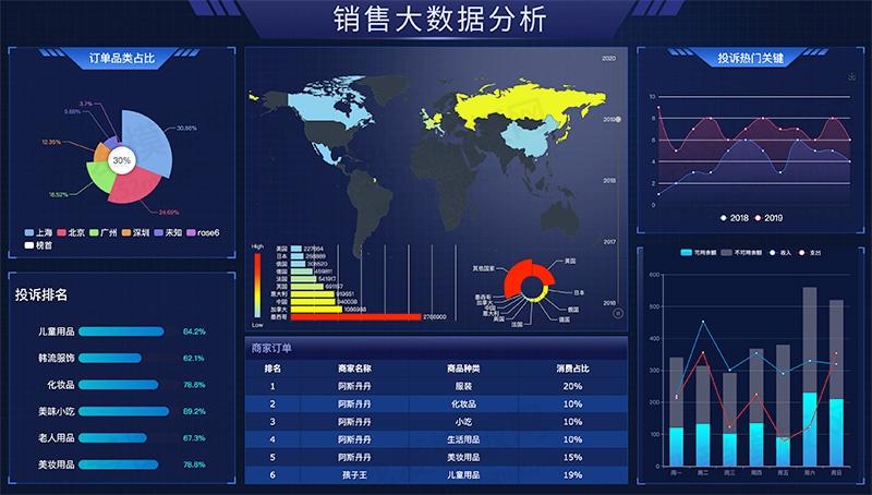 商品订单销售大数据分析投屏模板